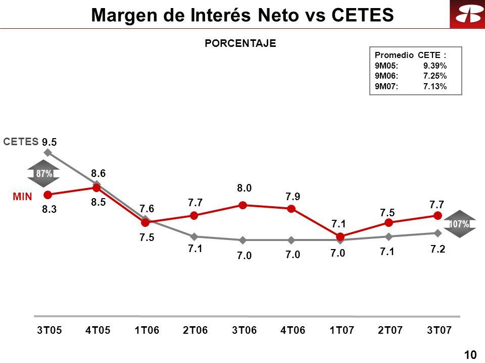 10 Margen de Interés Neto vs CETES PORCENTAJE Promedio CETE : 9M05: 9.39% 9M06:7.25% 9M07:7.13% CETES MIN 9.5 8.6 7.6 7.1 7.0 8.3 8.5 7.5 7.7 8.0 7.9 7.0 7.1 7.2 7.1 7.5 7.7 3T054T051T062T063T064T061T072T073T07 87% 107%