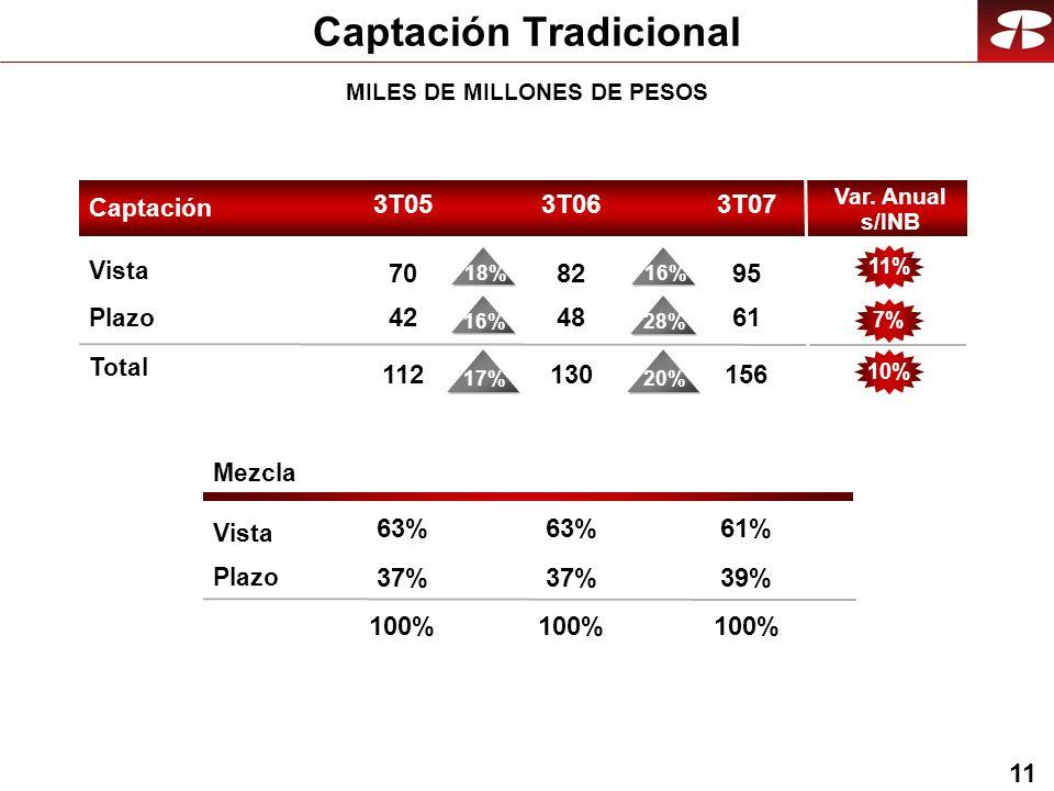 11 Captación Tradicional Mezcla Vista Plazo Vista Plazo Total Captación 3T053T073T06 95 61 156 61% 39% 100% 82 48 130 63% 37% 100% 70 42 112 63% 37% 100% 20%17% 16% 28% 18% 16% 11%7%10% MILES DE MILLONES DE PESOS Var.
