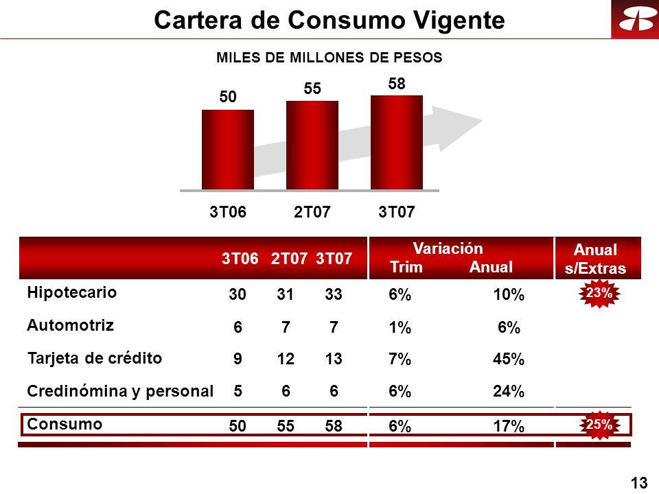 13 Cartera de Consumo Vigente 3T062T073T07 3T062T073T07 50 55 58 6%1%1% 45%7% 24%6%6% 17%6%6% 10%6%6% 7 13 6 58 33 7 12 6 55 31 6 9 5 50 30 25%23% MILES DE MILLONES DE PESOS Anual Variación Trim Anual s/Extras Consumo Automotriz Tarjeta de crédito Credinómina y personal Hipotecario