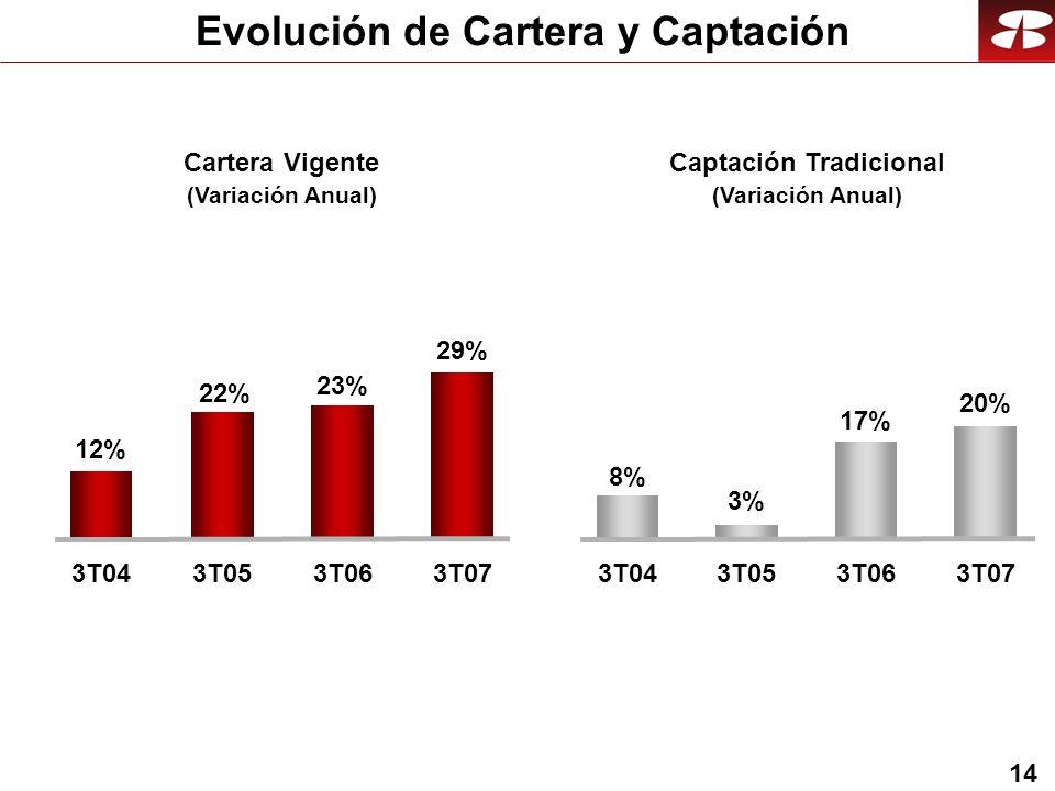 14 Evolución de Cartera y Captación Cartera Vigente (Variación Anual) 23% 3T06 22% 3T05 Captación Tradicional (Variación Anual) 17% 3T06 3% 3T05 29% 3T07 20% 3T07 12% 3T04 8% 3T04