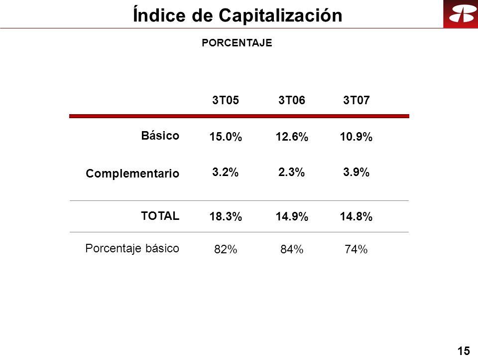 15 Índice de Capitalización 3T053T063T07 12.6% 2.3% 14.9% 84% 15.0% 3.2% 18.3% 82% 10.9% 3.9% 14.8% 74% PORCENTAJE Básico Complementario TOTAL Porcentaje básico