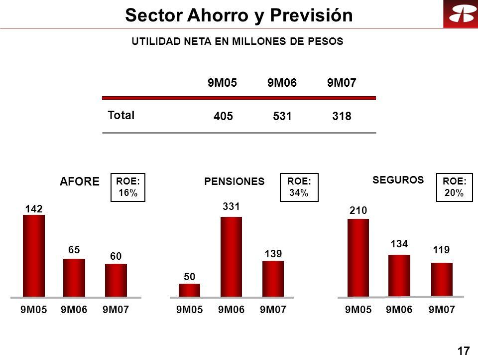 17 SEGUROS Total 9M05 405 9M06 531 9M07 318 AFORE 142 65 9M059M06 210 134 9M059M06 PENSIONES 50 331 9M059M06 ROE: 16% ROE: 34% ROE: 20% 60 9M07 139 9M07 119 9M07 Sector Ahorro y Previsión UTILIDAD NETA EN MILLONES DE PESOS