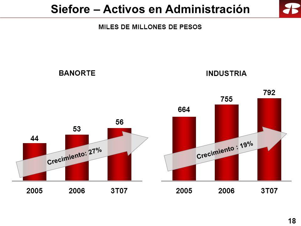 18 Siefore – Activos en Administración INDUSTRIA BANORTE 2005 44 2006 53 3T07 56 2005 664 2006 755 3T07 792 Crecimiento: 27% Crecimiento : 19% MILES DE MILLONES DE PESOS