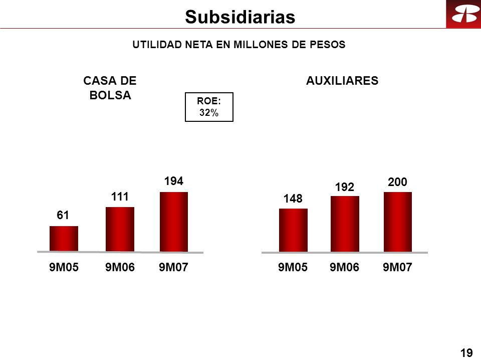 19 CASA DE BOLSA AUXILIARES UTILIDAD NETA EN MILLONES DE PESOS Subsidiarias 61 111 9M059M06 194 9M07 148 192 9M059M06 200 9M07 ROE: 32%