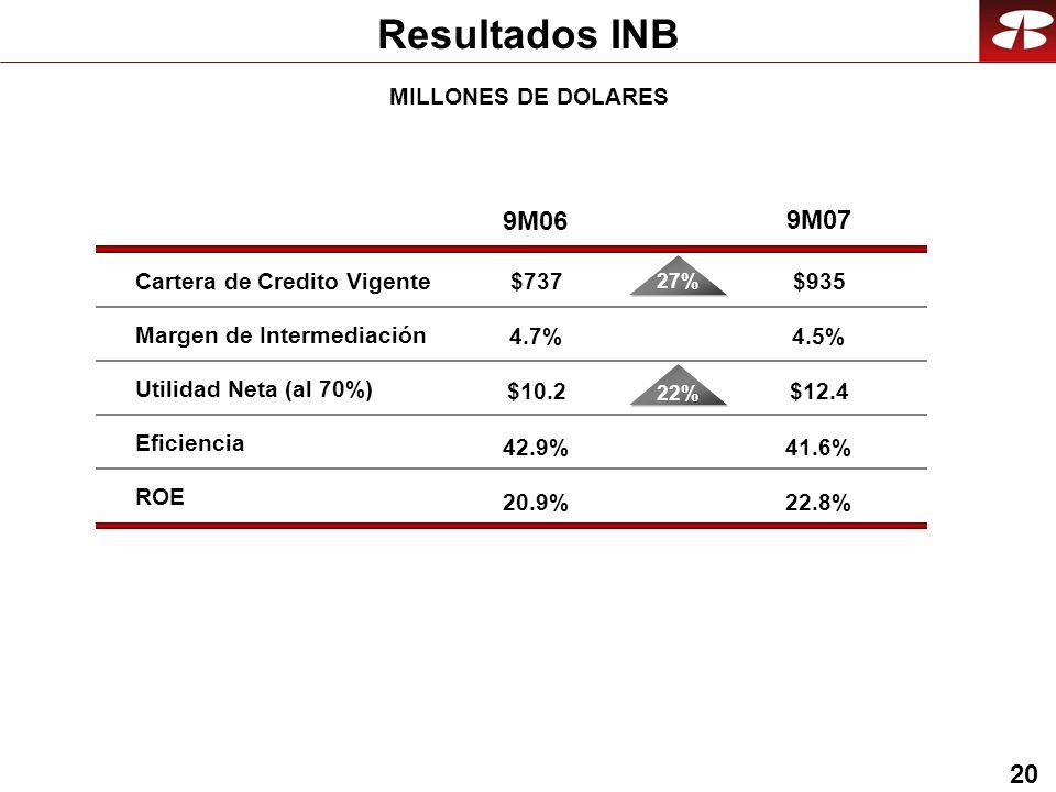 20 Resultados INB 9M07 Cartera de Credito Vigente 27% Eficiencia 9M06 ROE Utilidad Neta (al 70%) 22% Margen de Intermediación $935 4.5% $12.4 41.6% 22.8% $737 $10.2 20.9% 42.9% 4.7% MILLONES DE DOLARES