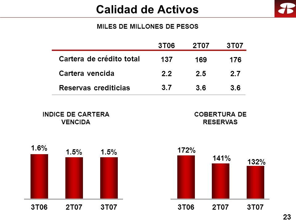 23 Calidad de Activos COBERTURA DE RESERVAS INDICE DE CARTERA VENCIDA 3T062T073T07 2.2 3.7 137 2.5 3.6 169 2.7 3.6 176 132% 172% 141% 3T062T073T07 1.5% 1.6% 1.5% 3T062T073T07 MILES DE MILLONES DE PESOS Cartera vencida Reservas crediticias Cartera de crédito total