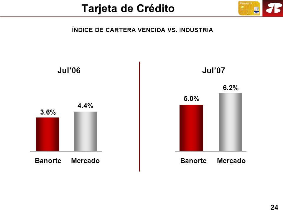 24 Jul06 3.6% BanorteMercado 4.4% Jul07 5.0% BanorteMercado 6.2% Tarjeta de Crédito ÍNDICE DE CARTERA VENCIDA VS.