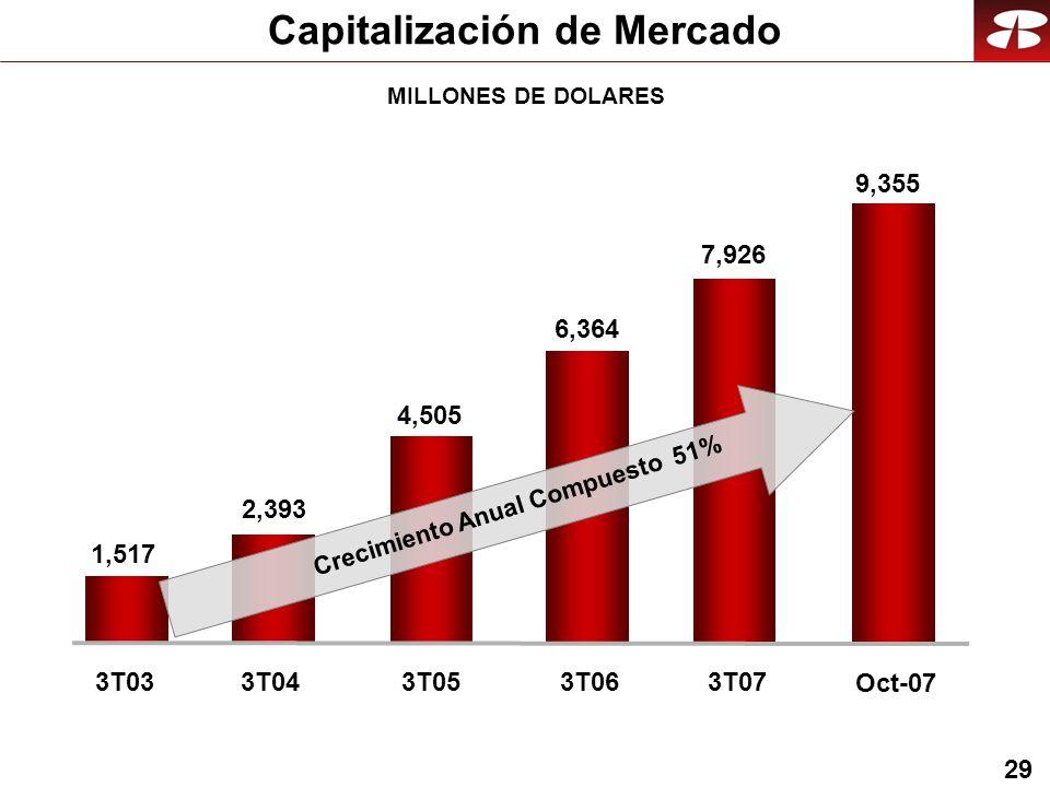 29 MILLONES DE DOLARES Capitalización de Mercado 6,364 3T06 2,393 1,517 3T033T04 4,505 3T05 7,926 3T07 9,355 Oct-07 Crecimiento Anual Compuesto 51%