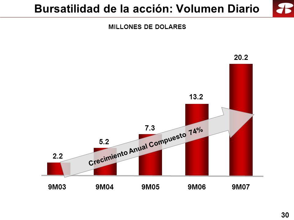 30 MILLONES DE DOLARES 9M039M04 2.2 5.2 9M05 7.3 9M06 13.2 9M07 20.2 Crecimiento Anual Compuesto 74% Bursatilidad de la acción: Volumen Diario
