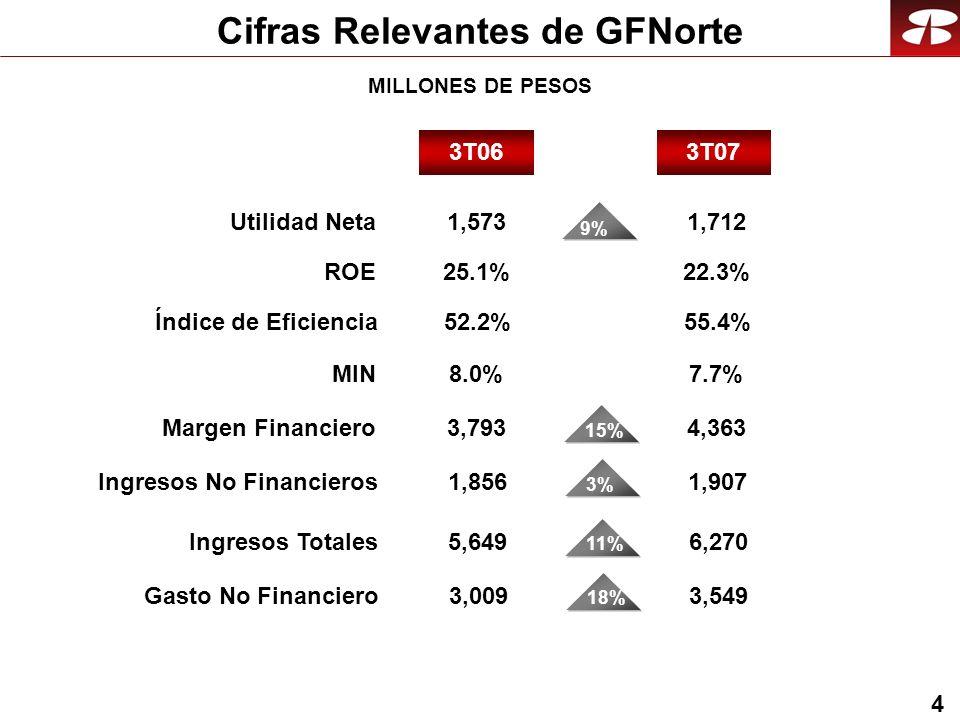 4 Cifras Relevantes de GFNorte Utilidad Neta ROE MIN 3T073T06 9% 1,712 22.3% 7.7% 1,573 8.0% 25.1% Margen Financiero4,3633,793 15% Ingresos No Financieros1,9071,856 3% Ingresos Totales6,2705,649 11% Gasto No Financiero3,5493,009 18% Índice de Eficiencia55.4%52.2% MILLONES DE PESOS