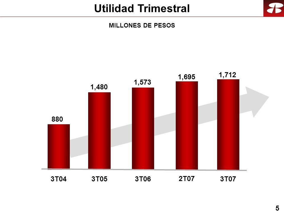 6 Cifras Relevantes de GFNorte Crecimiento Cartera Vigente Índice de Cartera Vencida Utilidad Neta ROE Precio de la acción Valor en Libros P/VL MIN Tasa Efectiva 9M079M06 23% 29% 4,548 11% 34.66 2.71 7.8% 24% 2.73 7.4% 5,044 42.92 38%34% 25%23% 12.78 15.71 1.6% 1.5% 23%11% MILLONES DE PESOS