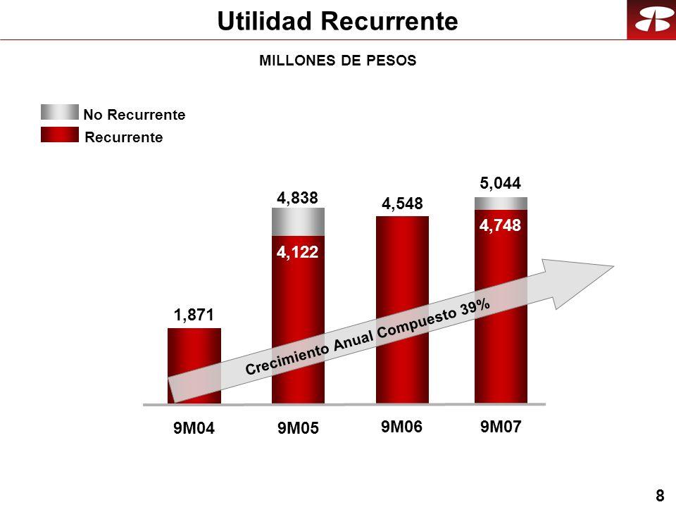 8 Utilidad Recurrente Recurrente No Recurrente 9M04 4,122 9M05 4,548 9M06 1,871 5,044 9M07 Crecimiento Anual Compuesto 39% 4,838 4,748 MILLONES DE PESOS