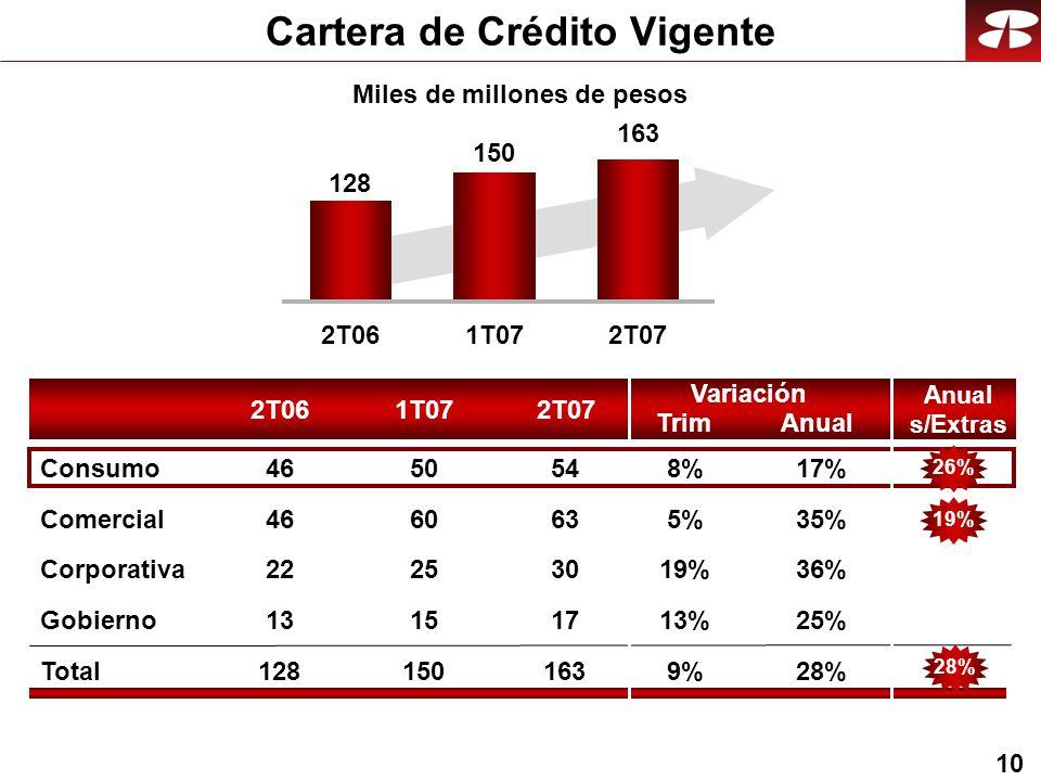 10 Cartera de Crédito Vigente 2T061T072T07 Anual Variación Trim 2T061T072T07 128 150 163 Comercial 35%5% Corporativa 36%19% Gobierno 25%13% Total28%9%9% Consumo17%8%8% 63 30 17 163 54 60 25 15 150 50 46 22 13 128 46 Miles de millones de pesos Anual s/Extras 26%19%28%