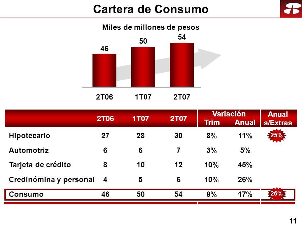 11 Cartera de Consumo Consumo Automotriz Tarjeta de crédito Credinómina y personal Hipotecario 2T061T072T07 Anual Variación Trim 2T061T072T07 46 50 54 5%3%3% 45%10% 26%10% 17%8%8% 11%8%8% 7 12 6 54 30 6 10 5 50 28 6 8 4 46 27 Anual s/Extras 26%25% Miles de millones de pesos