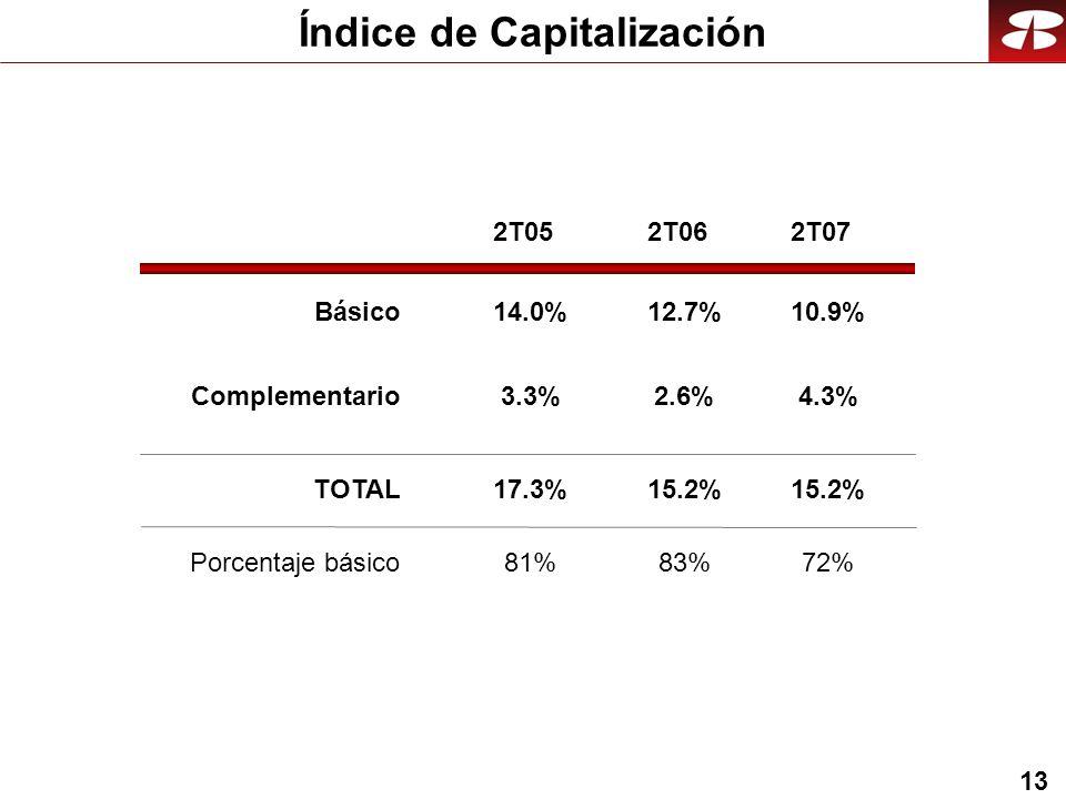 13 Índice de Capitalización Básico Complementario TOTAL 2T062T07 Porcentaje básico 12.7% 2.6% 15.2% 83% 10.9% 4.3% 15.2% 72% 2T05 14.0% 3.3% 17.3% 81%