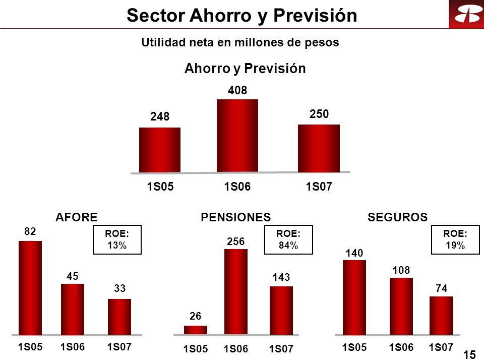 15 248 408 1S051S06 250 1S07 82 45 1S051S06 33 1S07 26 256 1S051S06 143 1S07 140 108 1S051S06 74 1S07 ROE: 13% ROE: 84% ROE: 19% Sector Ahorro y Previsión Utilidad neta en millones de pesos Ahorro y Previsión AFORESEGUROSPENSIONES