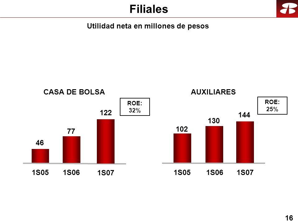 16 46 77 1S051S06 122 1S07 102 130 1S051S06 144 1S07 ROE: 32% ROE: 25% Filiales Utilidad neta en millones de pesos CASA DE BOLSAAUXILIARES