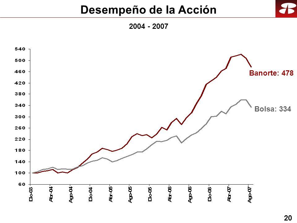20 2004 - 2007 Desempeño de la Acción Bolsa: 334 Banorte: 478