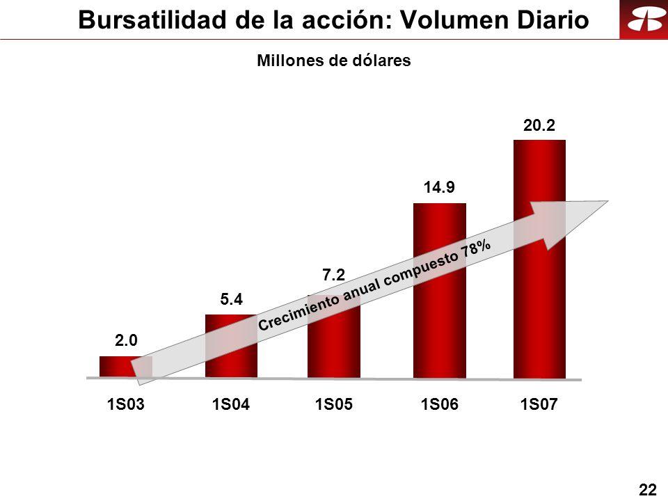 22 1S031S04 2.0 5.4 1S05 7.2 1S06 14.9 Crecimiento anual compuesto 78% 1S07 20.2 Bursatilidad de la acción: Volumen Diario Millones de dólares