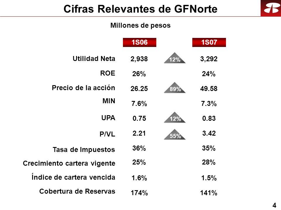 4 25%28% 0.750.83 1.6% 174% 1.5% 141% 12% 36%35% 2,938 12% 3,292 26%24% 26.25 89% 49.58 7.6%7.3% 2.21 55% 3.42 Cifras Relevantes de GFNorte 1S071S06 Millones de pesos Crecimiento cartera vigente Índice de cartera vencida Cobertura de Reservas Utilidad Neta ROE Precio de la acción UPA P/VL MIN Tasa de Impuestos