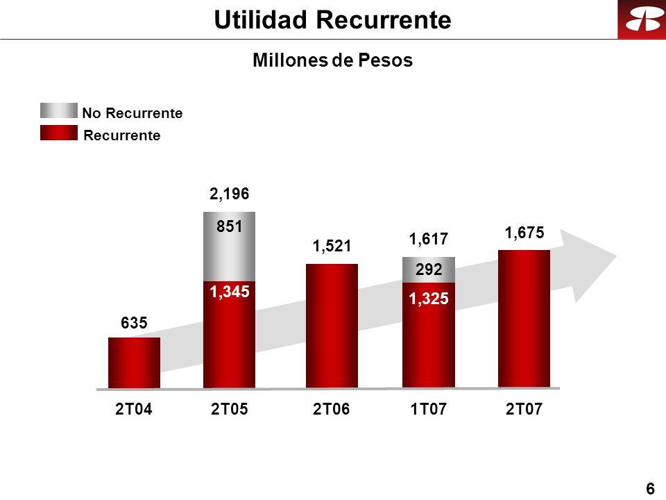 17 Resultados INB 4.7% 1S07 4.5% 721922 28% 9771,280 31% 43.5%41.3% 1S06 20.8%23.7% 1.8% 7.08.8 25% Millones de dólares Margen de intermediación Cartera de Crédito Vigente Captación Eficiencia ROE ROA Utilidad neta (al 70%)