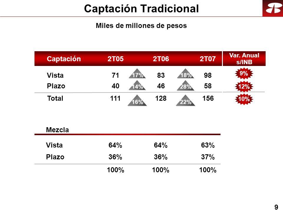 9 Captación Tradicional Miles de millones de pesos Vista Plazo Total Mezcla Vista Plazo Captación2T052T072T06 98 58 156 63% 37% 100% 83 46 128 64% 36% 100% 71 40 111 64% 36% 100% 22%16% 18% 28% 17% 14% Var.