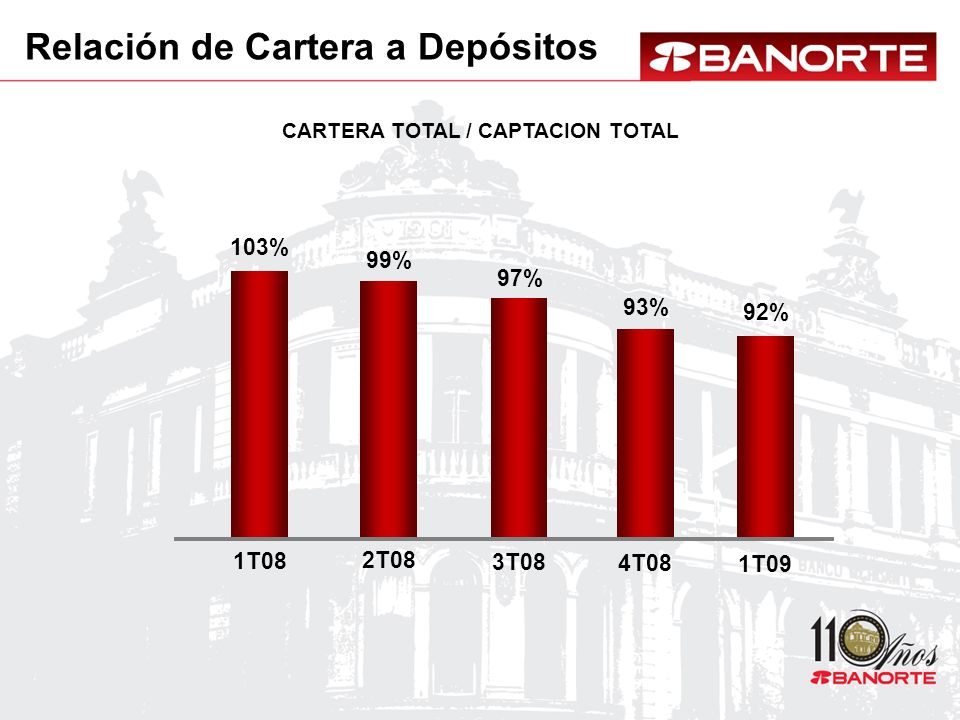CARTERA TOTAL / CAPTACION TOTAL Relación de Cartera a Depósitos 103% 1T08 99% 2T08 97% 3T08 93% 4T08 92% 1T09