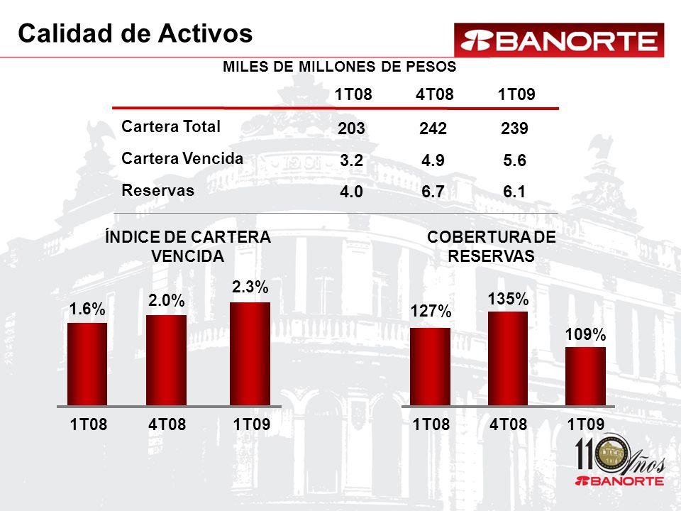 COBERTURA DE RESERVAS ÍNDICE DE CARTERA VENCIDA 109% 127% 135% 1T084T081T09 2.3% 1.6% 2.0% 1T084T081T09 1T084T081T09 3.2 4.0 203 4.9 6.7 242 5.6 6.1 239 Calidad de Activos MILES DE MILLONES DE PESOS Cartera Vencida Reservas Cartera Total