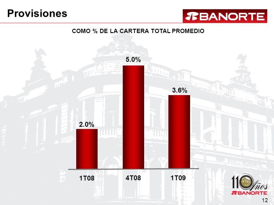 12 COMO % DE LA CARTERA TOTAL PROMEDIO 2.0% 1T08 3.6% 1T09 5.0% 4T08 Provisiones