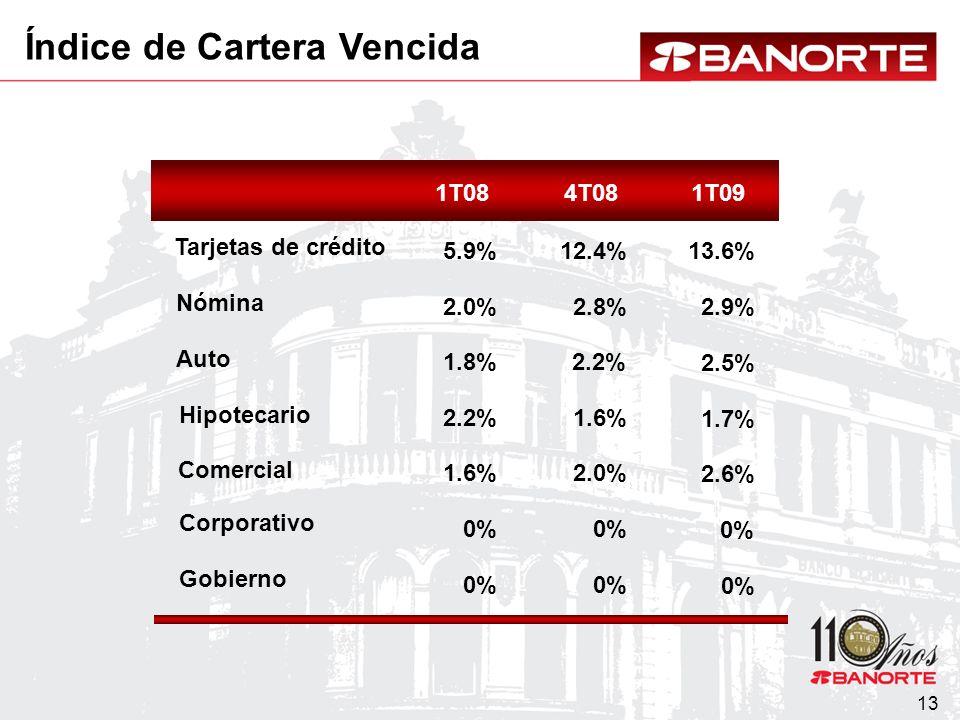 13 Nómina Auto Hipotecario Tarjetas de crédito Comercial Corporativo Gobierno 1T084T081T09 2.0% 1.8% 2.2% 5.9% 2.8% 2.2% 1.6% 12.4%13.6% 2.9% 2.5% 1.6%2.0% 0% 1.7% 2.6% 0% Índice de Cartera Vencida