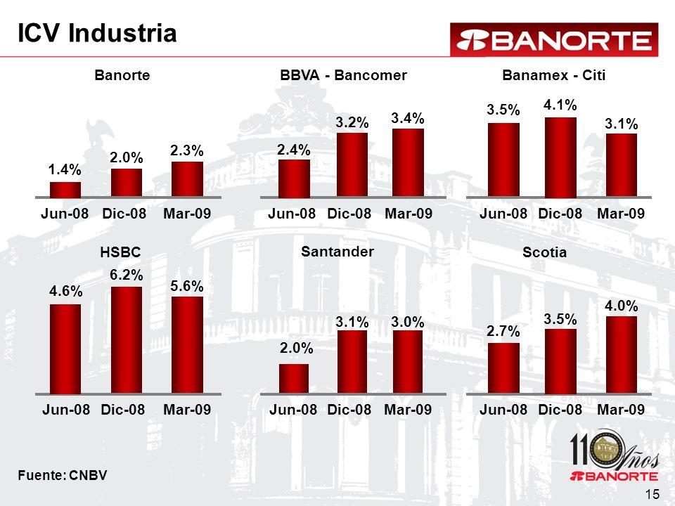 15 Banorte 2.0% 2.3% Dic-08Mar-09 BBVA - Bancomer 3.2% 3.4% Dic-08Mar-09 Banamex - Citi 3.5% 3.1% Jun-08Mar-09 HSBC 6.2% 5.6% Dic-08Mar-09 Santander 3.1%3.0% Dic-08Mar-09 Scotia 2.7% 4.0% Jun-08Mar-09 1.4% Jun-08 4.6% Jun-08 2.4% Jun-08 2.0% Jun-08 4.1% Dic-08 3.5% Dic-08 Fuente: CNBV ICV Industria