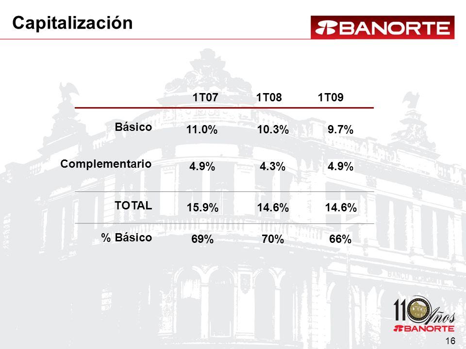 16 1T071T081T09 9.7% 4.9% 14.6% 66% 11.0% 4.9% 15.9% 69% 10.3% 4.3% 14.6% 70% Capitalización Básico Complementario TOTAL % Básico
