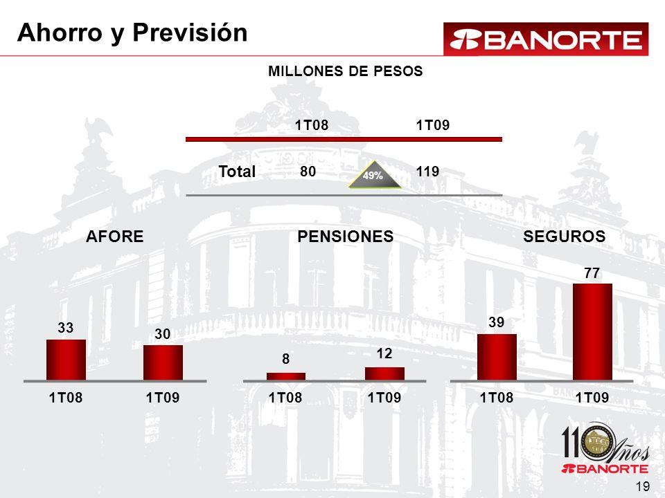 19 MILLONES DE PESOS AFORESEGUROSPENSIONES Total 33 1T08 39 1T08 8 1T09 30 1T09 12 1T09 77 1T08 80 1T09 119 49% Ahorro y Previsión