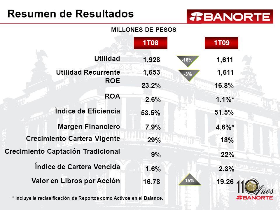 1T091T08 1,928 7.9%4.6%* 1,611 2.6%1.1%* 23.2%16.8% 16.7819.26 1.6%2.3% -16% 1,653 11% 1,611 -3% 53.5% 51.5% 15% 29%18% 9%9%22% MILLONES DE PESOS Resumen de Resultados Utilidad Margen Financiero ROA ROE Valor en Libros por Acción Crecimiento Captación Tradicional Índice de Eficiencia Utilidad Recurrente Crecimiento Cartera Vigente Índice de Cartera Vencida * Incluye la reclasificación de Reportos como Activos en el Balance.