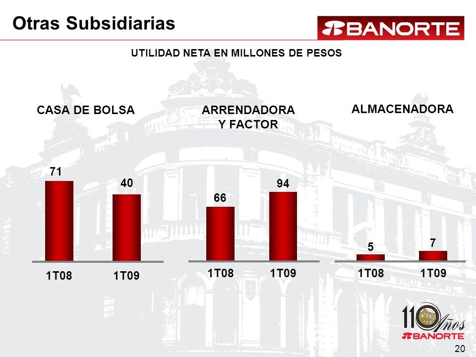 20 CASA DE BOLSAARRENDADORA Y FACTOR UTILIDAD NETA EN MILLONES DE PESOS ALMACENADORA 71 1T081T09 40 66 5 94 7 1T081T091T081T09 Otras Subsidiarias