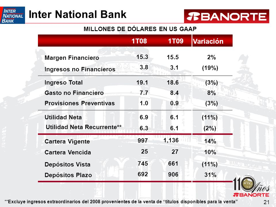 21 Inter National Bank Utilidad Neta Provisiones Preventivas MILLONES DE DÓLARES EN US GAAP Variación 1T081T09 Margen Financiero Ingresos no Financieros Ingreso Total Gasto no Financiero Depósitos Vista Cartera Vigente Cartera Vencida Depósitos Plazo 6.9 1.0 (11%) (3%) 15.3 2% 3.8 (19%) 19.1(3%) 7.78% 745 (11%) 997 14% 25 10% 692 31% 6.1 0.9 15.5 3.1 18.6 8.4 661 1,136 27 906 6.3 (2%)6.1 Utilidad Neta Recurrente** **Excluye ingresos extraordinarios del 2008 provenientes de la venta de títulos disponibles para la venta