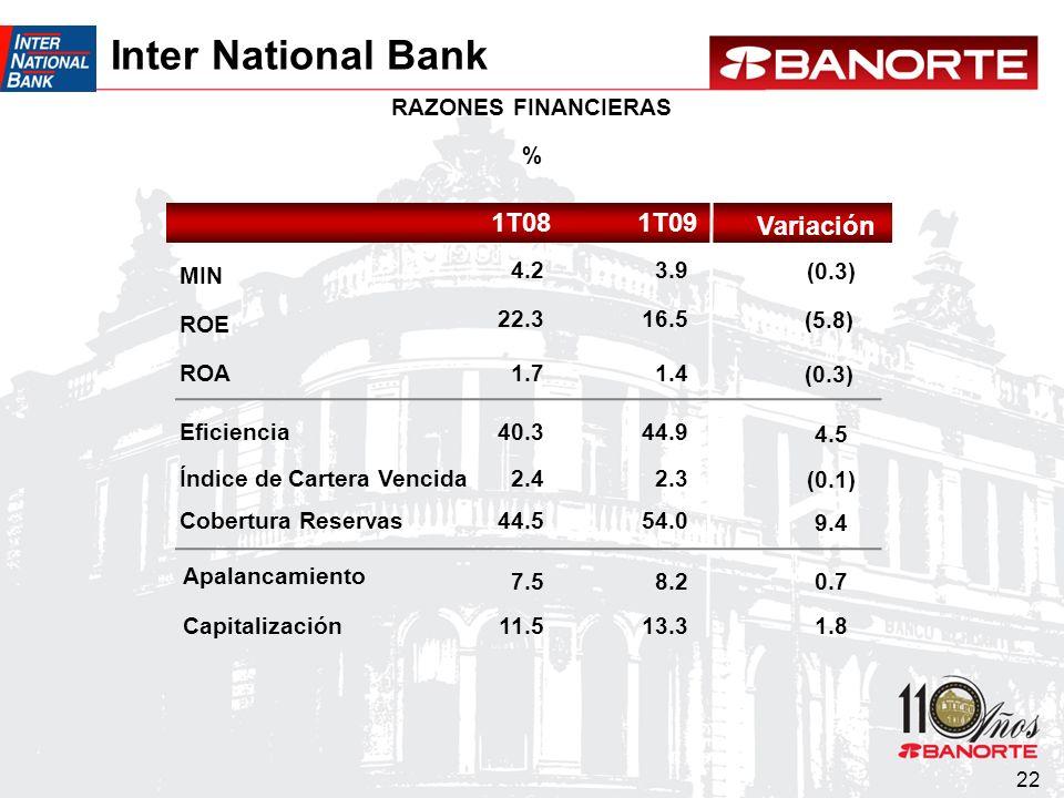 22 Cobertura Reservas Índice de Cartera Vencida RAZONES FINANCIERAS % Variación 1T081T09 MIN ROE ROA Eficiencia Apalancamiento Capitalización 44.5 2.4