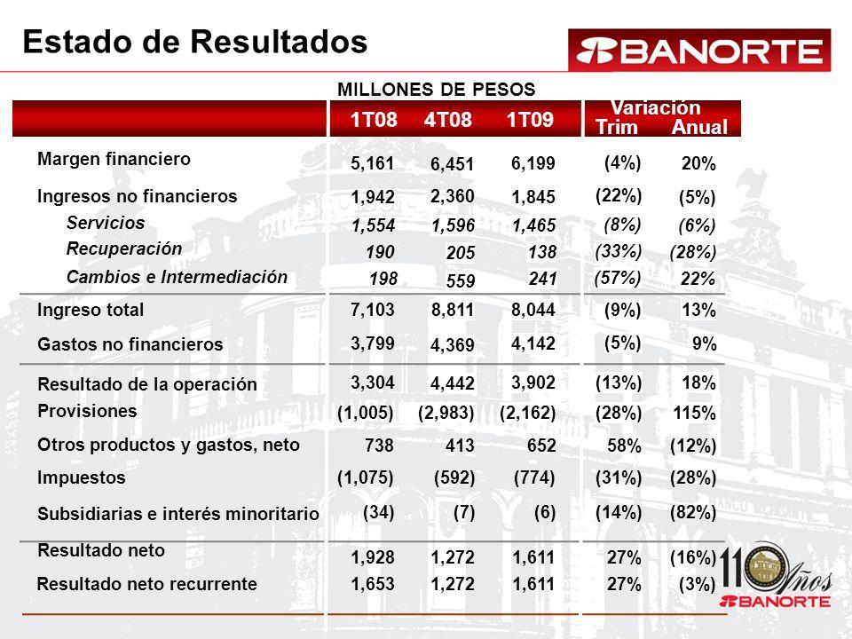 MILLONES DE PESOS 4T081T081T09 20% (6%) (28%) (5%) 13% 9% 18% (12%) (28%) (16%) 115% (82%) 6,199 1,465 138 1,845 8,044 4,142 3,902 652 (774) 1,611 (2,