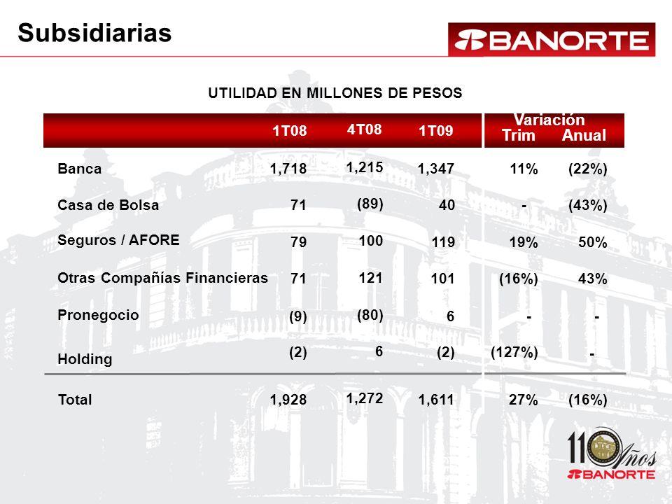 1T081T09 1,718 71 79 71 1,928 1,347 40 119 101 1,611 11% - 19% (16%) 27% (22%) (43%) 50% 43% (16%) (9)6-- (2) (127%) - Subsidiarias 4T08 1,215 (89) 100 121 1,272 (80) 6 UTILIDAD EN MILLONES DE PESOS Variación AnualTrim Total Banca Casa de Bolsa Seguros / AFORE Otras Compañías Financieras Pronegocio Holding