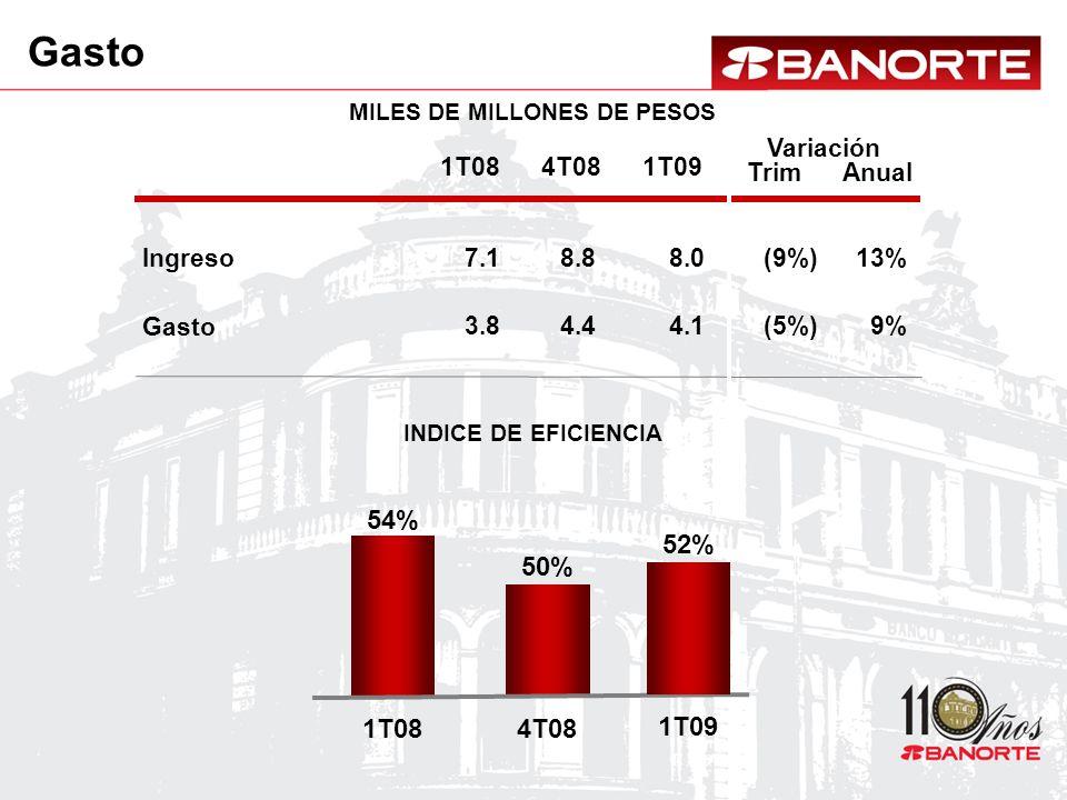 MILES DE MILLONES DE PESOS INDICE DE EFICIENCIA Ingreso 1T08 7.1 1T09 8.0 Gasto 3.84.1 54% 1T08 50% 4T08 13% 9% 4T08 8.8 4.4 (9%) (5%) 52% 1T09 Gasto Variación AnualTrim