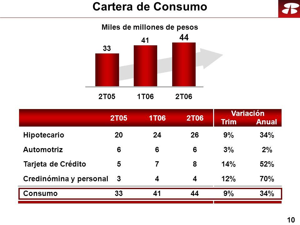 10 Cartera de Consumo Consumo Automotriz Tarjeta de Crédito Credinómina y personal Hipotecario Miles de millones de pesos 2T051T062T06 Anual Variación Trim 2T051T062T06 33 41 44 2%3%3% 52%14% 70%12% 34%9%9% 9%9% 6 8 4 44 26 6 7 4 41 24 6 5 3 33 20