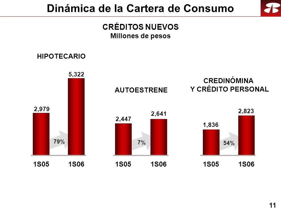 11 Dinámica de la Cartera de Consumo CRÉDITOS NUEVOS Millones de pesos HIPOTECARIO 2,979 5,322 1S051S06 AUTOESTRENE CREDINÓMINA Y CRÉDITO PERSONAL 2,447 2,641 1S051S06 1,836 2,823 1S051S06 79% 7% 54%
