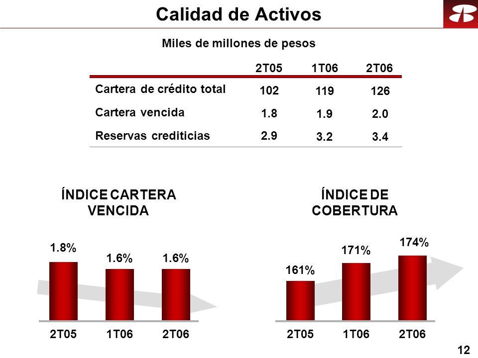 12 Calidad de Activos Cartera vencida Reservas crediticias 2T051T062T06 ÍNDICE DE COBERTURA 1.8 2.9 ÍNDICE CARTERA VENCIDA 174% 161% 171% 2T051T062T06 1.6% 1.8% 1.6% 2T051T062T06 Cartera de crédito total 102 1.9 3.2 119 2.0 3.4 126 Miles de millones de pesos