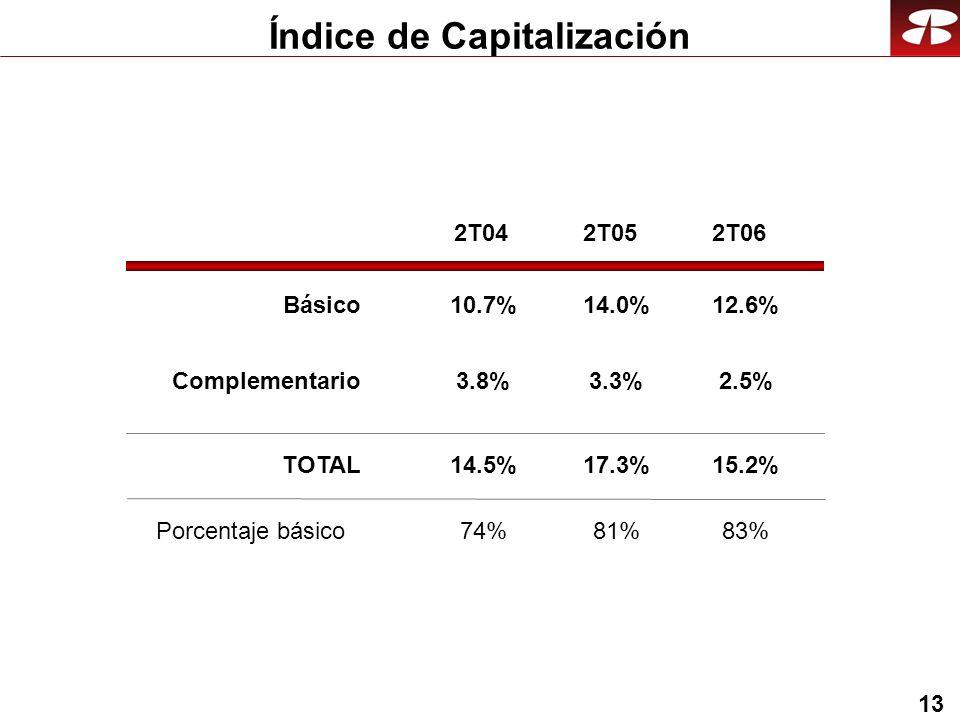 13 Índice de Capitalización Básico Complementario TOTAL 2T042T052T06 Porcentaje básico 14.0% 3.3% 17.3% 81% 10.7% 3.8% 14.5% 74% 12.6% 2.5% 15.2% 83%