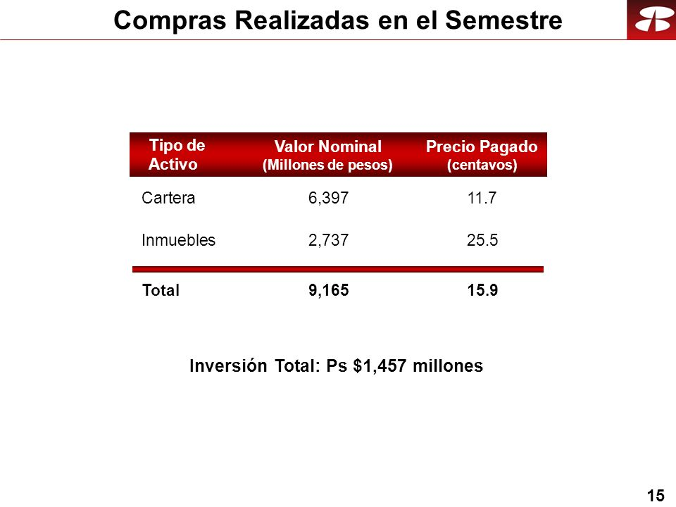 15 Compras Realizadas en el Semestre Valor Nominal (Millones de pesos) 6,397 2,737 9,165Total Precio Pagado (centavos) 11.7 25.5 15.9 Tipo de Activo Cartera Inmuebles Inversión Total: Ps $1,457 millones