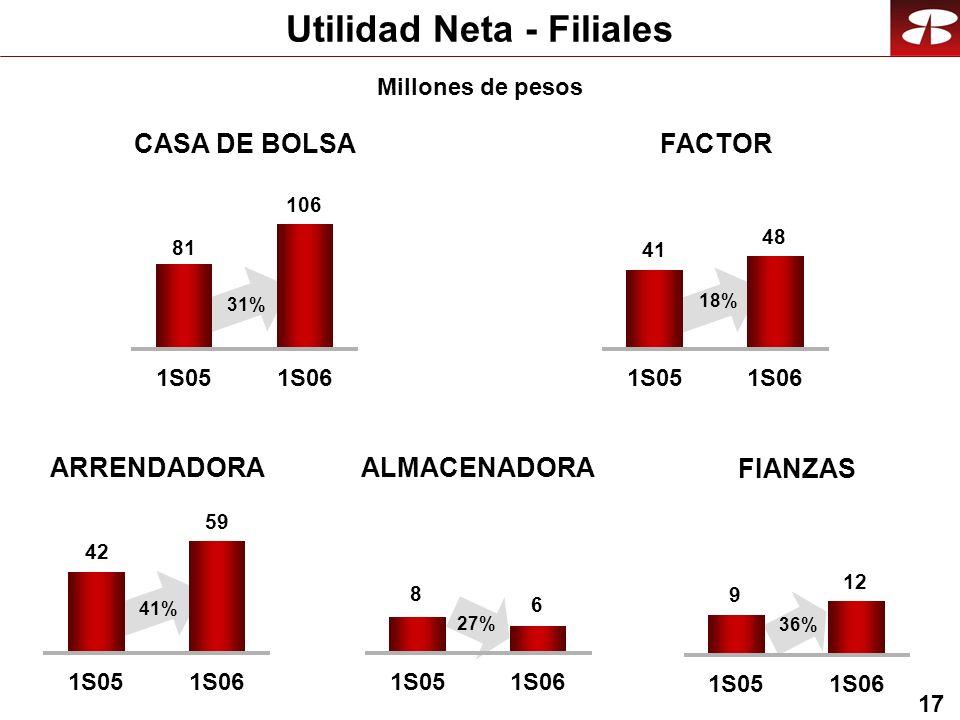 17 Utilidad Neta - Filiales CASA DE BOLSAFACTOR 81 106 1S051S06 41 48 1S051S06 31% 18% Millones de pesos ARRENDADORAALMACENADORA 42 59 1S051S06 8 6 1S051S06 41% 27% FIANZAS 9 12 1S051S06 36%