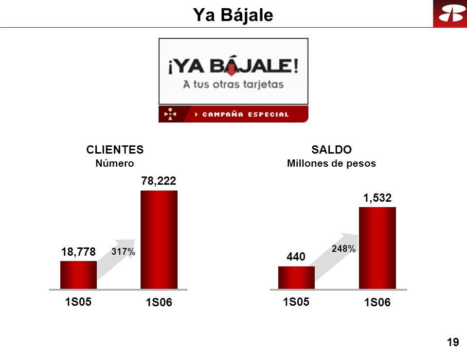 19 Ya Bájale 78,222 1S05 1S06 CLIENTES Número SALDO Millones de pesos 18,778 317% 1,532 1S05 1S06 440 248%