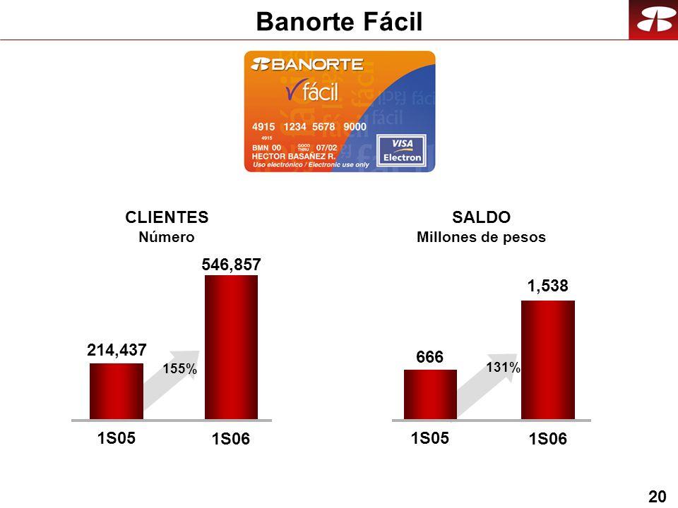 20 Banorte Fácil 546,857 1S05 1S06 CLIENTES Número SALDO Millones de pesos 1,538 1S05 1S06 214,437 155% 666 131%