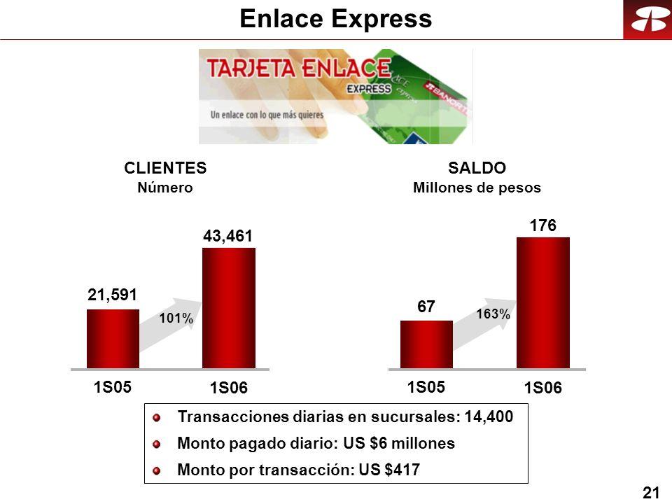 21 Enlace Express Transacciones diarias en sucursales: 14,400 Monto pagado diario: US $6 millones Monto por transacción: US $417 43,461 1S05 1S06 CLIENTES Número SALDO Millones de pesos 176 1S05 1S06 21,591 101% 67 163%