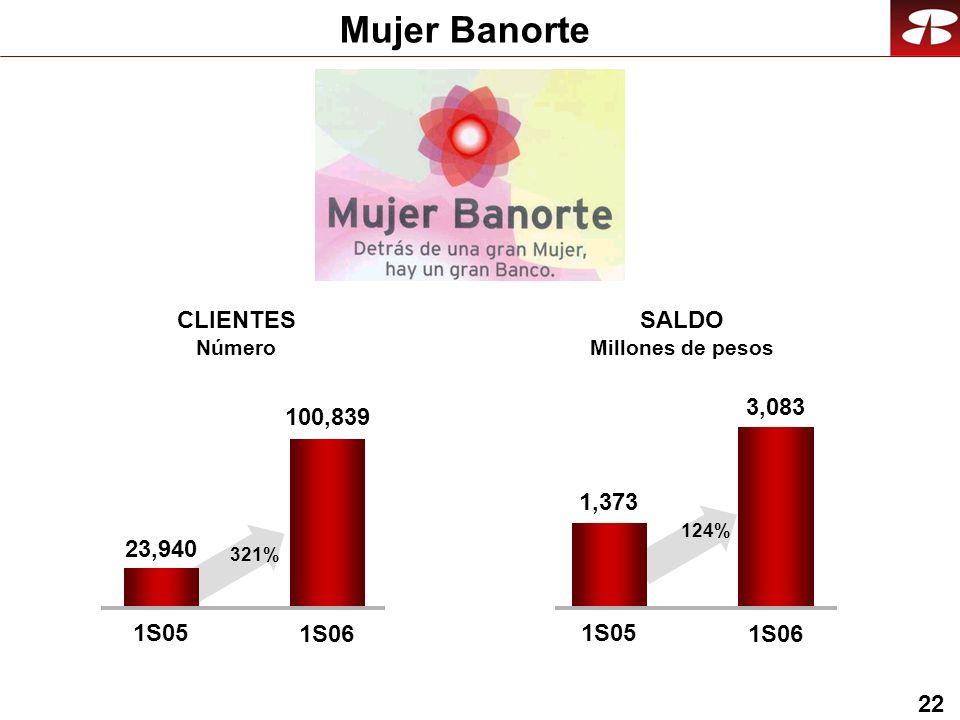 22 Mujer Banorte 100,839 1S05 1S06 CLIENTES Número SALDO Millones de pesos 3,083 1S05 1S06 23,940 321% 1,373 124%